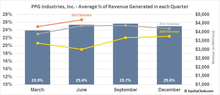 PPG Industries, Inc. (NYSE:PPG) Revenue Seasonality