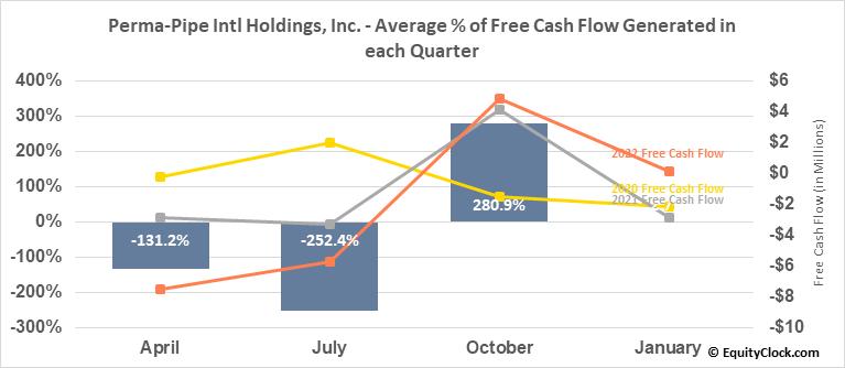 Perma-Pipe Intl Holdings, Inc. (NASD:PPIH) Free Cash Flow Seasonality