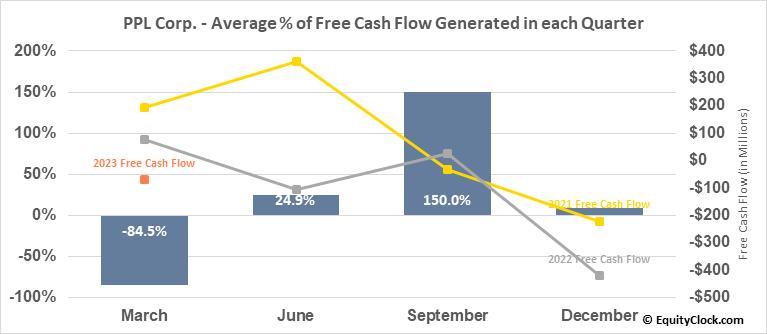 PPL Corp. (NYSE:PPL) Free Cash Flow Seasonality