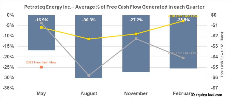 Petroteq Energy Inc. (TSXV:PQE.V) Free Cash Flow Seasonality
