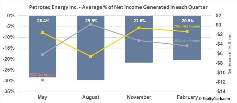 Petroteq Energy Inc. (TSXV:PQE.V) Net Income Seasonality