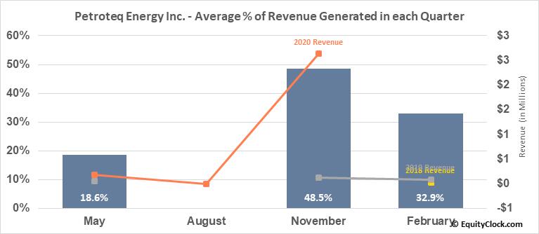 Petroteq Energy Inc. (TSXV:PQE.V) Revenue Seasonality