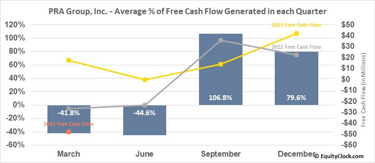 PRA Group, Inc. (NASD:PRAA) Free Cash Flow Seasonality