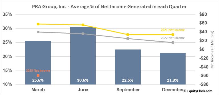 PRA Group, Inc. (NASD:PRAA) Net Income Seasonality