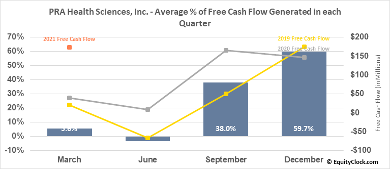 PRA Health Sciences, Inc. (NASD:PRAH) Free Cash Flow Seasonality