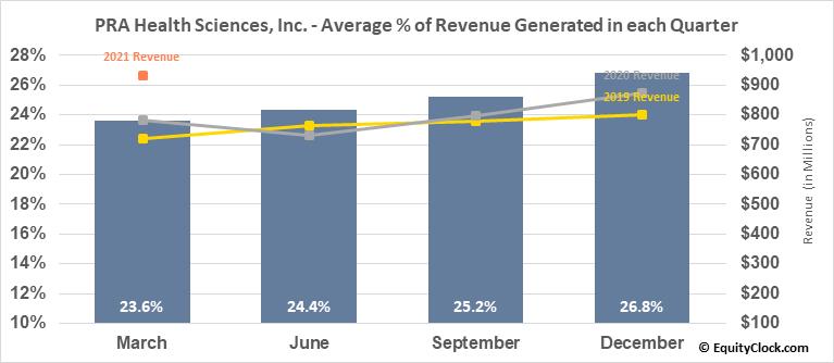 PRA Health Sciences, Inc. (NASD:PRAH) Revenue Seasonality