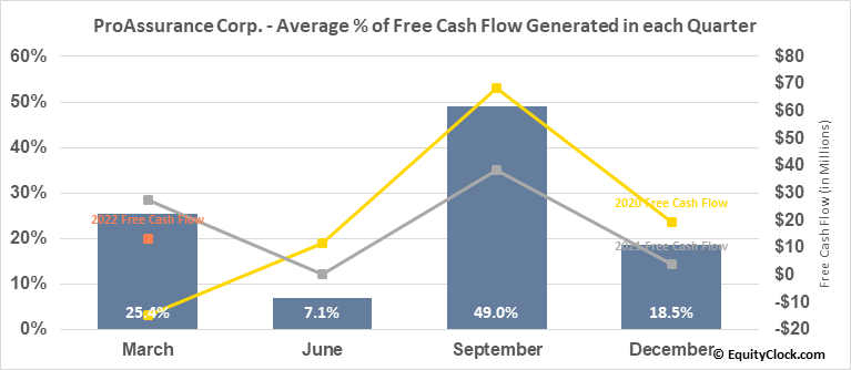 ProAssurance Corp. (NYSE:PRA) Free Cash Flow Seasonality