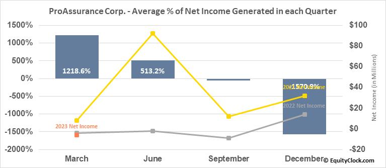 ProAssurance Corp. (NYSE:PRA) Net Income Seasonality