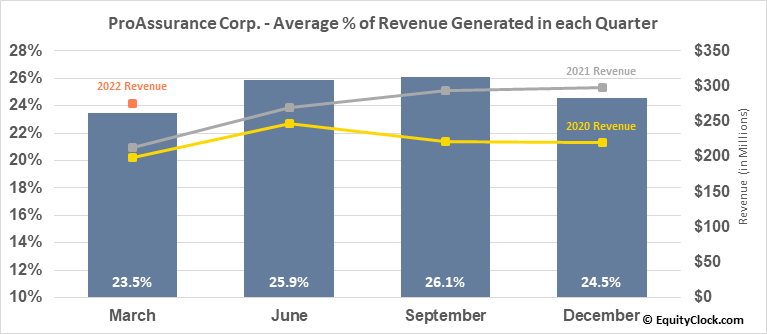 ProAssurance Corp. (NYSE:PRA) Revenue Seasonality