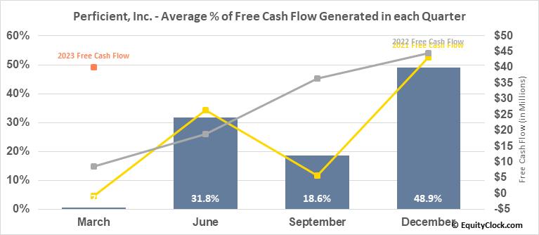 Perficient, Inc. (NASD:PRFT) Free Cash Flow Seasonality
