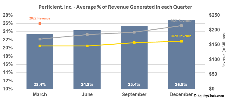 Perficient, Inc. (NASD:PRFT) Revenue Seasonality