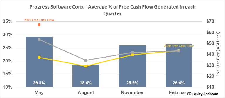 Progress Software Corp. (NASD:PRGS) Free Cash Flow Seasonality