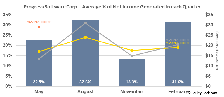 Progress Software Corp. (NASD:PRGS) Net Income Seasonality