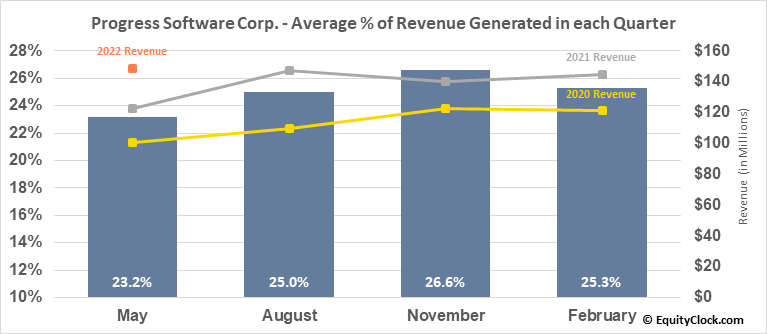 Progress Software Corp. (NASD:PRGS) Revenue Seasonality