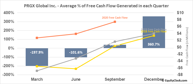 PRGX Global Inc. (NASD:PRGX) Free Cash Flow Seasonality