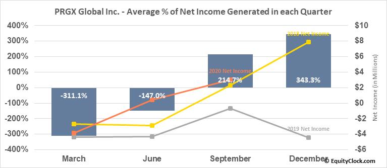 PRGX Global Inc. (NASD:PRGX) Net Income Seasonality