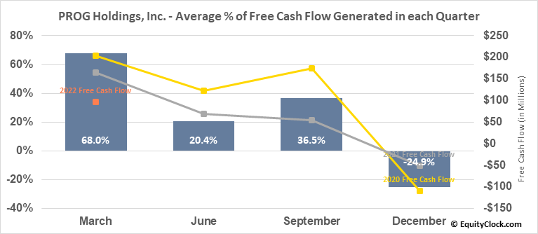 PROG Holdings, Inc. (NYSE:PRG) Free Cash Flow Seasonality