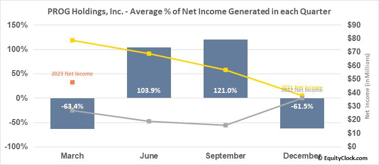 PROG Holdings, Inc. (NYSE:PRG) Net Income Seasonality