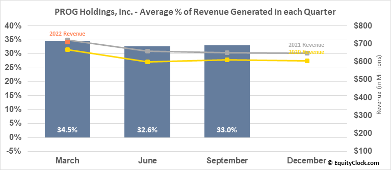 PROG Holdings, Inc. (NYSE:PRG) Revenue Seasonality