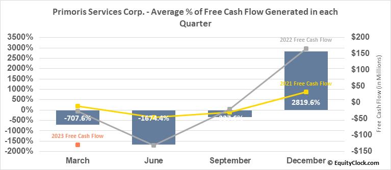 Primoris Services Corp. (NASD:PRIM) Free Cash Flow Seasonality