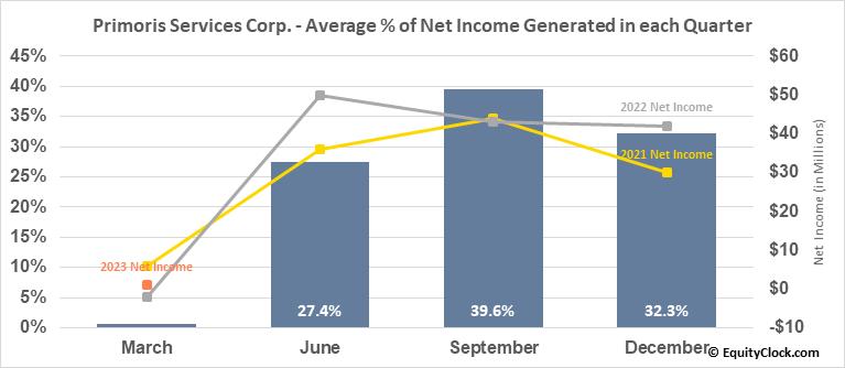 Primoris Services Corp. (NASD:PRIM) Net Income Seasonality