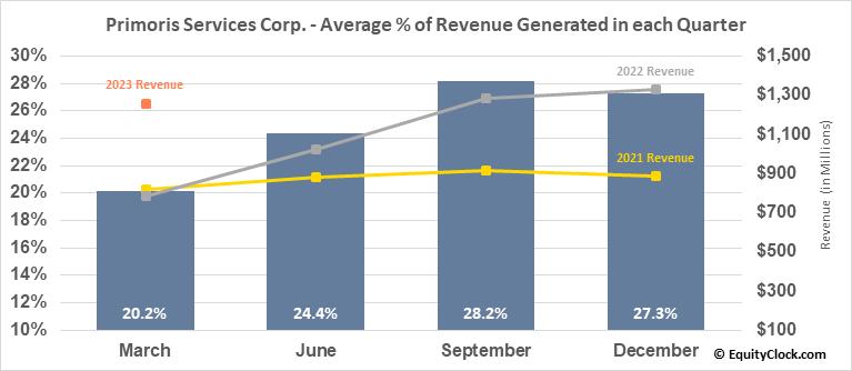 Primoris Services Corp. (NASD:PRIM) Revenue Seasonality