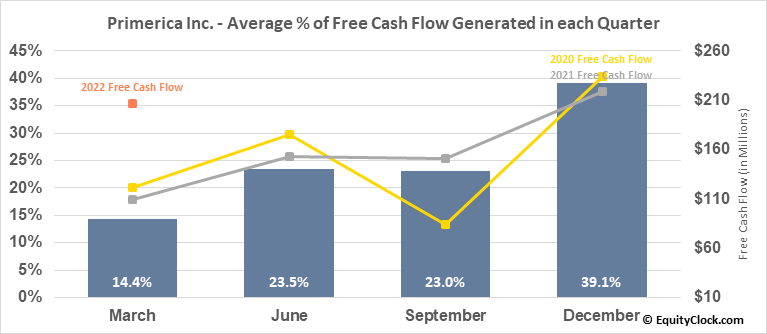 Primerica Inc. (NYSE:PRI) Free Cash Flow Seasonality