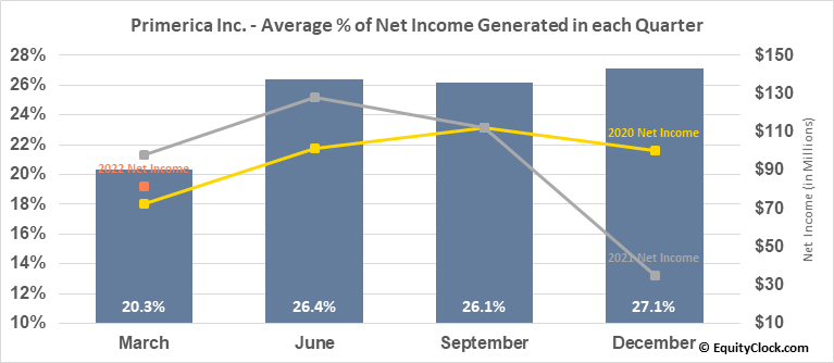 Primerica Inc. (NYSE:PRI) Net Income Seasonality