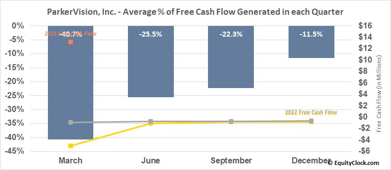 ParkerVision, Inc. (OTCMKT:PRKR) Free Cash Flow Seasonality