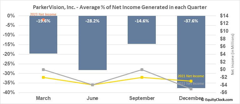 ParkerVision, Inc. (OTCMKT:PRKR) Net Income Seasonality