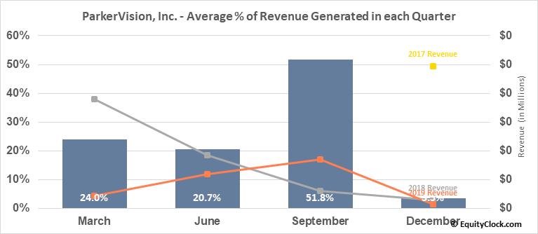 ParkerVision, Inc. (OTCMKT:PRKR) Revenue Seasonality