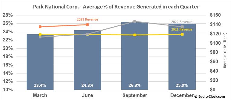 Park National Corp. (AMEX:PRK) Revenue Seasonality