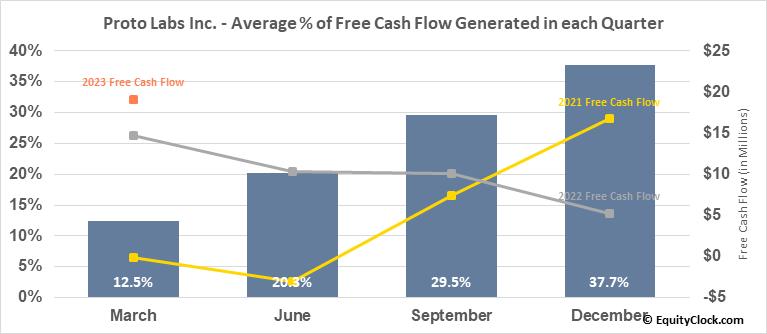 Proto Labs Inc. (NYSE:PRLB) Free Cash Flow Seasonality