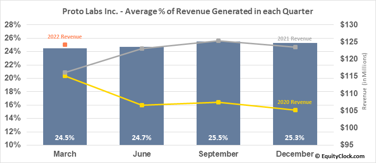 Proto Labs Inc. (NYSE:PRLB) Revenue Seasonality
