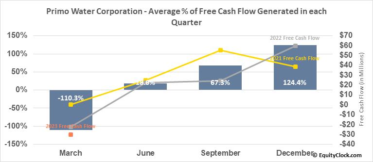 Primo Water Corporation (TSE:PRMW.TO) Free Cash Flow Seasonality