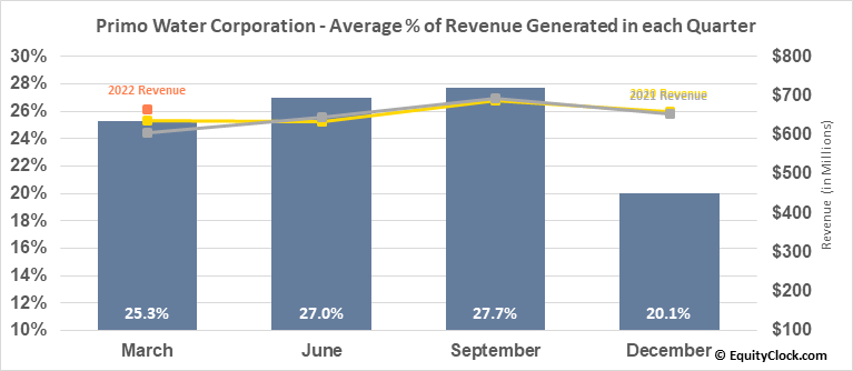 Primo Water Corporation (TSE:PRMW.TO) Revenue Seasonality
