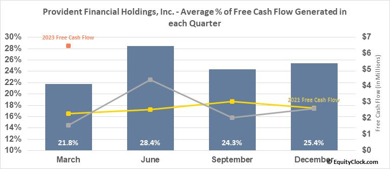 Provident Financial Holdings, Inc. (NASD:PROV) Free Cash Flow Seasonality