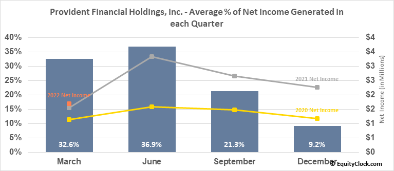 Provident Financial Holdings, Inc. (NASD:PROV) Net Income Seasonality
