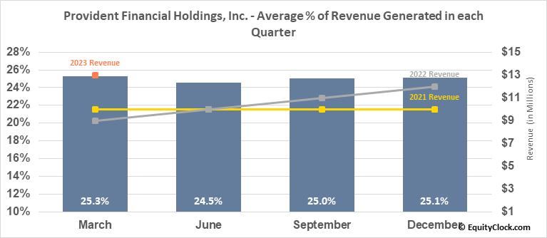 Provident Financial Holdings, Inc. (NASD:PROV) Revenue Seasonality
