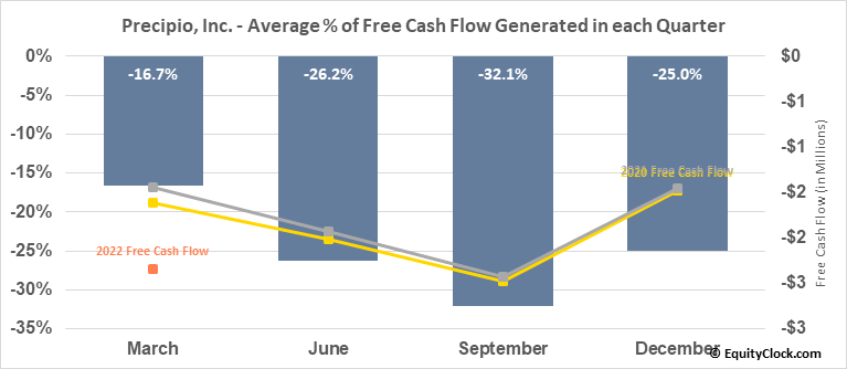 Precipio, Inc. (NASD:PRPO) Free Cash Flow Seasonality
