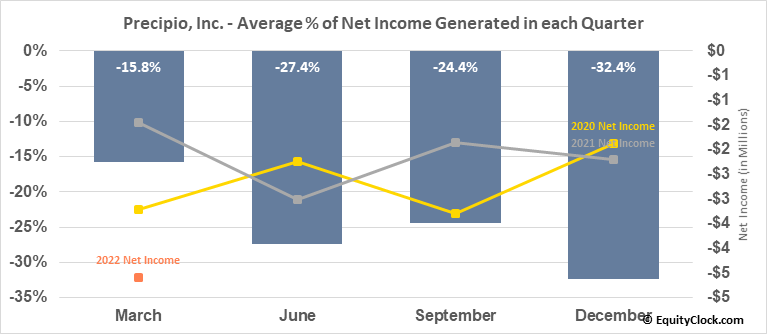 Precipio, Inc. (NASD:PRPO) Net Income Seasonality
