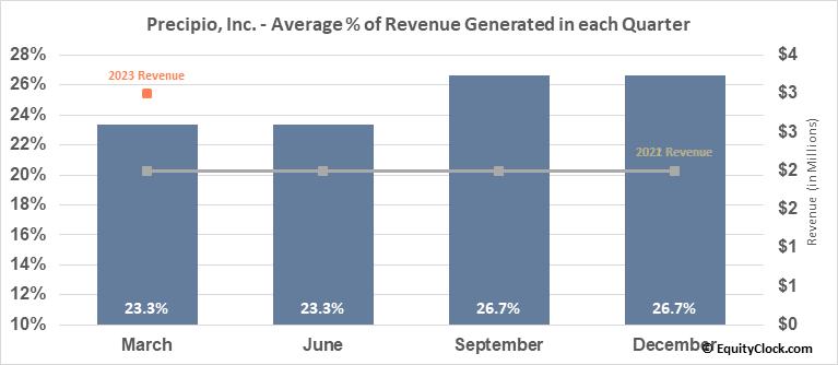 Precipio, Inc. (NASD:PRPO) Revenue Seasonality