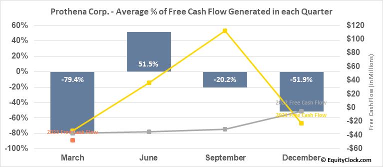 Prothena Corp. (NASD:PRTA) Free Cash Flow Seasonality