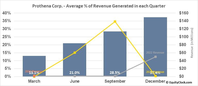 Prothena Corp. (NASD:PRTA) Revenue Seasonality