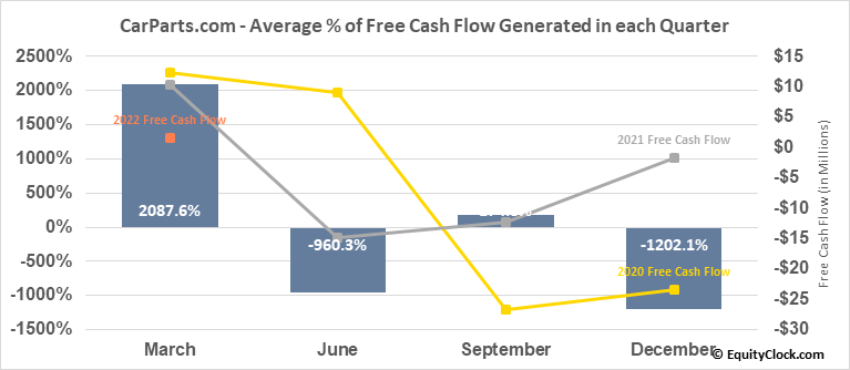 CarParts.com (NASD:PRTS) Free Cash Flow Seasonality