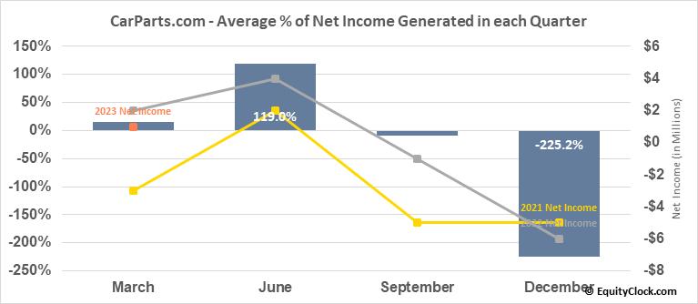 CarParts.com (NASD:PRTS) Net Income Seasonality