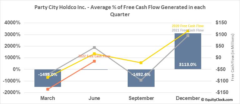 Party City Holdco Inc. (NYSE:PRTY) Free Cash Flow Seasonality