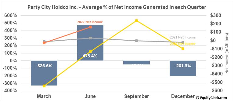 Party City Holdco Inc. (NYSE:PRTY) Net Income Seasonality