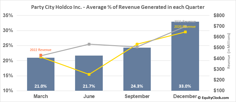 Party City Holdco Inc. (NYSE:PRTY) Revenue Seasonality