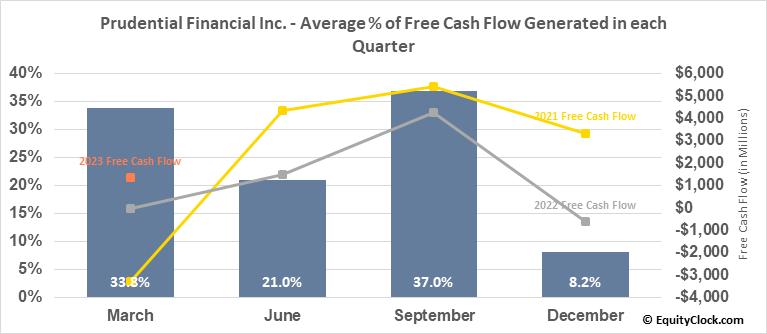 Prudential Financial Inc. (NYSE:PRU) Free Cash Flow Seasonality